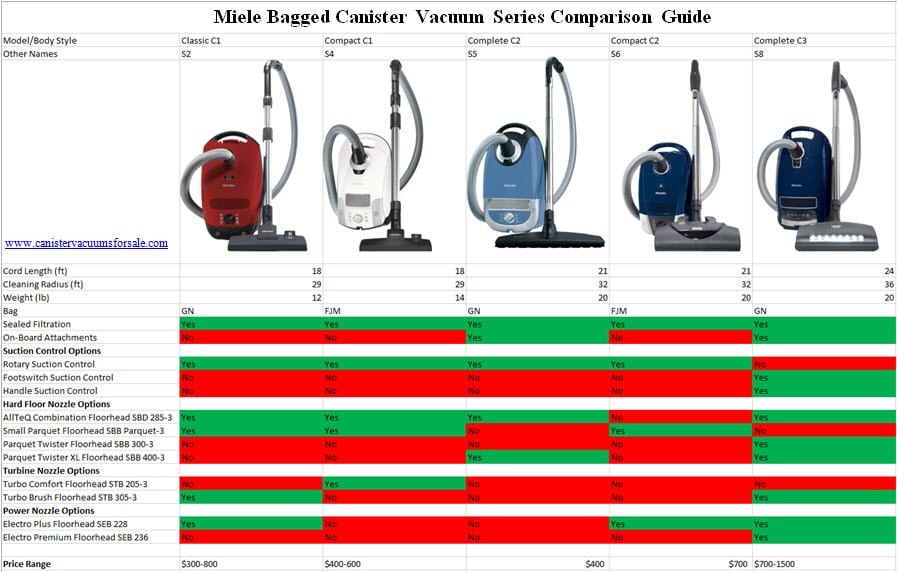 Miele bagged canister vacuums comparison chart