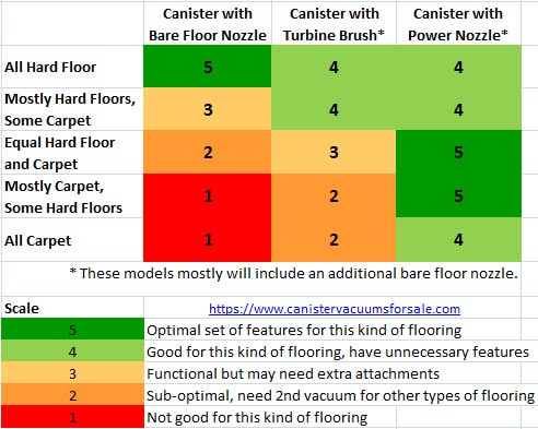 types of canister vacuums
